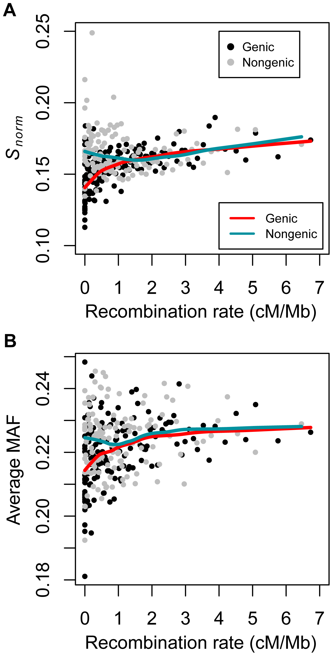 Correlations between summaries of genetic variation and recombination rate in the low-coverage dataset dividing the data into genic and non-genic windows (see text).