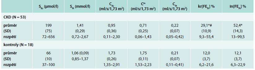 Průměrné hodnoty, SD a rozpětí sledovaných veličin u jedinců s CKD a zdravých dobrovolníků (kontrolní skupina). Symboly kr[FE<sub>Pi</sub>] označují frakční exkreci fosfátů vypočítanou na podkladě clearance kreatininu, respektive in[FE<sub>Pi</sub>] inulinu