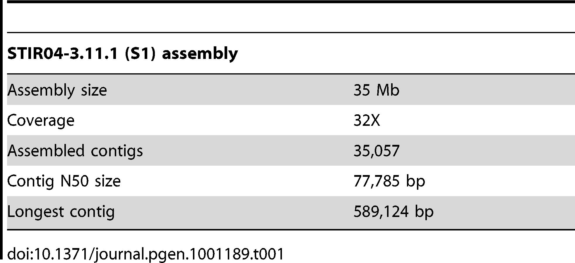 Summary of S1 draft genome assembled using the Velvet assembler.