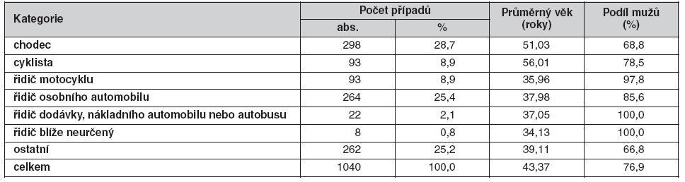 Počet případů, průměrný věk a podíl mužů zemřelých při dopravních nehodách v roce 2008 podle kategorií