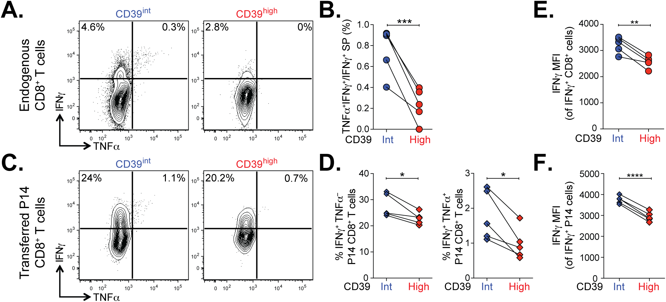 Terminally exhausted CD8<sup>+</sup> T cells marked by high levels of CD39 are most impaired in their effector function.