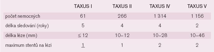 TAXUS (DES potahovaný paklitaxelem) studie.