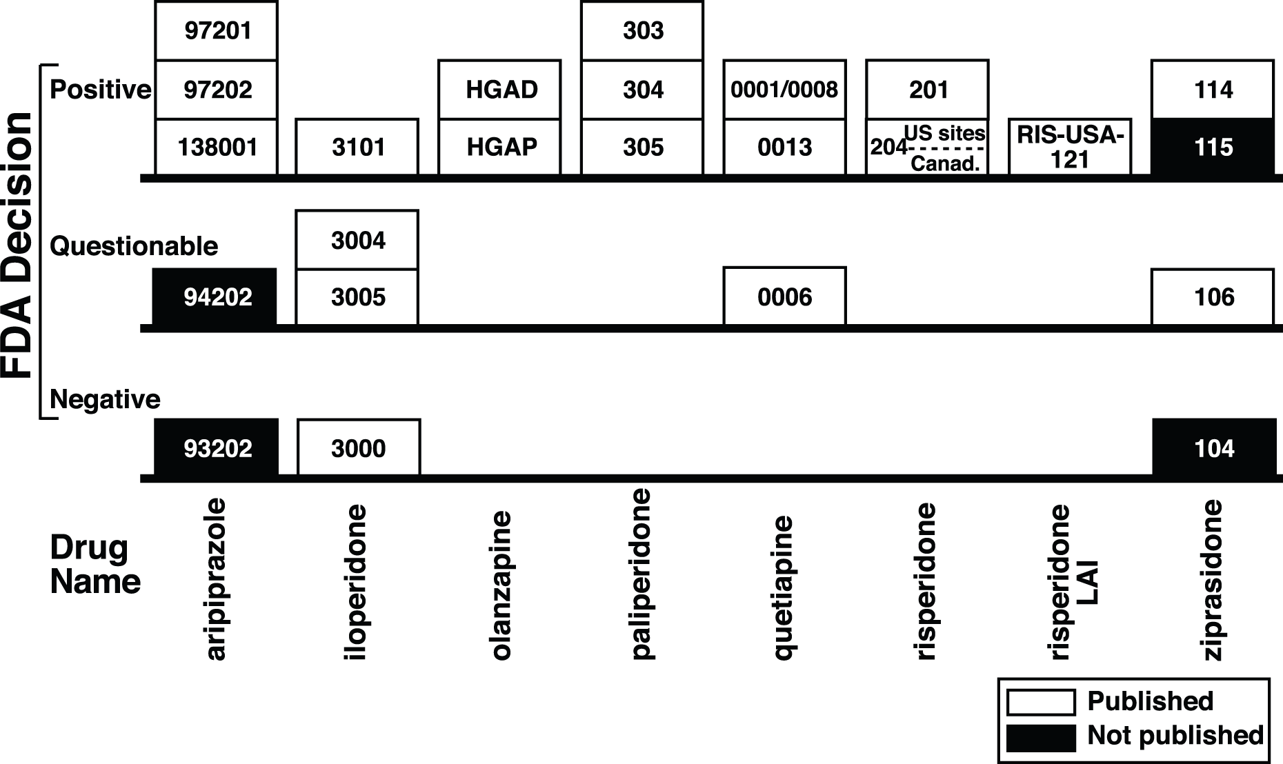 Trial outcome according to the FDA versus publication status of 24 premarketing trials of eight second-generation antipsychotics.