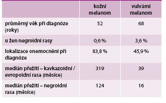 Metaanalýza 55 485 kožních a 762 vulvárních melanomů. Upraveno podle [2]