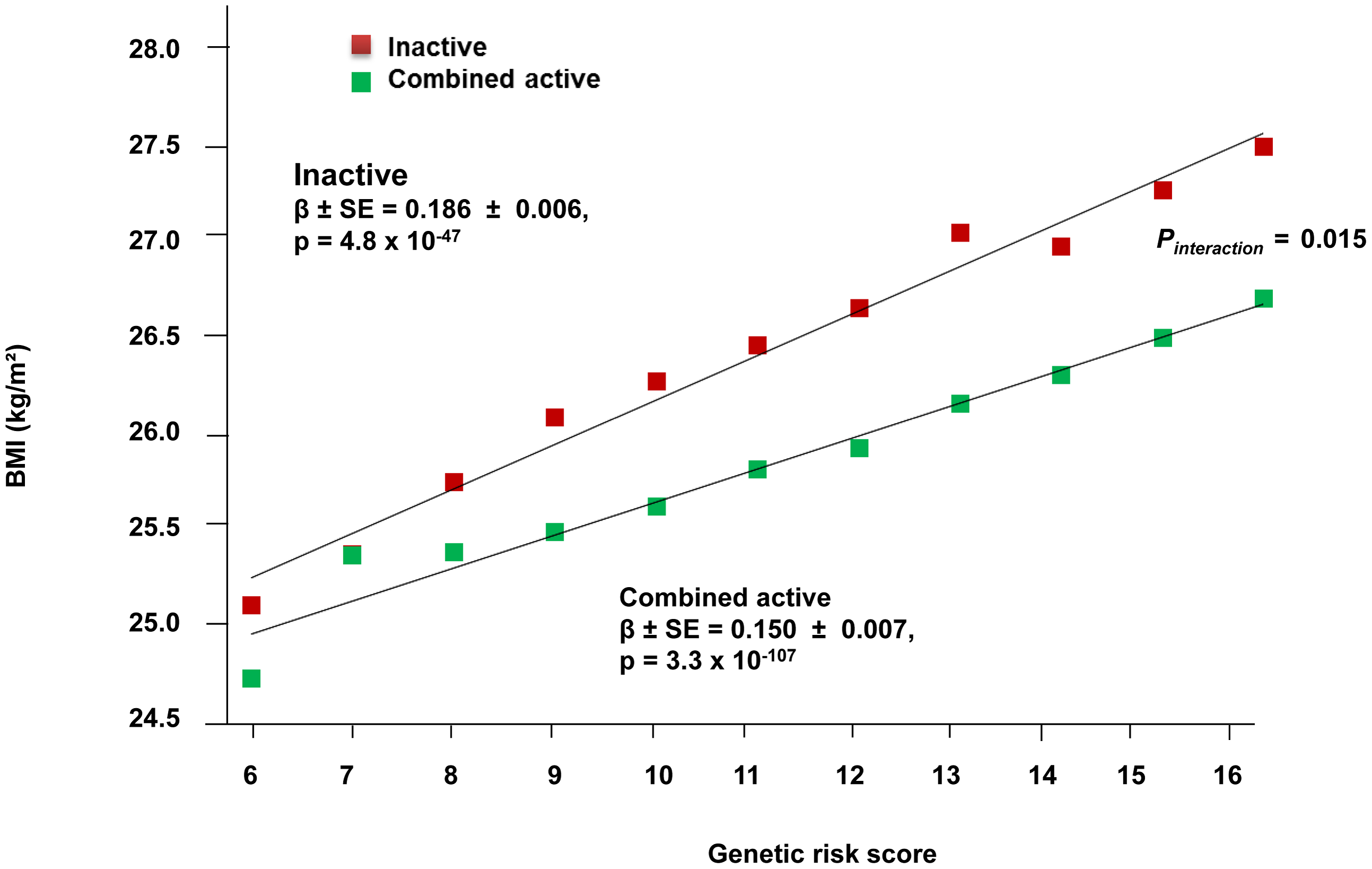 Association between the GRS and BMI in the inactive and 'combined active' groups (N = 111,421).