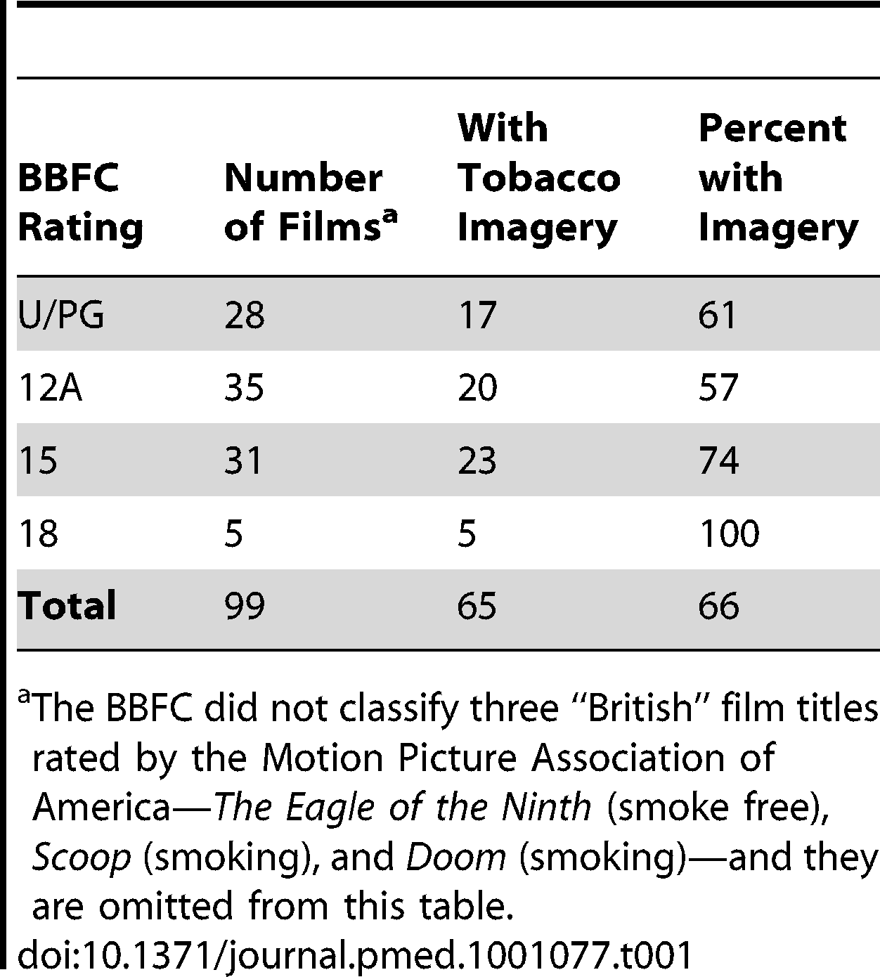 "US-produced ""British"" films with tobacco imagery, by UK film classification, 2003–2009."