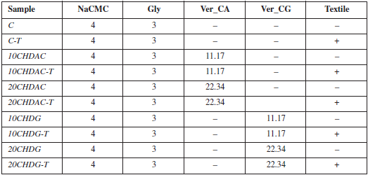 Table 1. Composition of prepared films