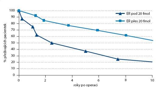 Rozdíly přežití N1 u rozhraní ER 20 fmol/mg u postmenopauzálních pacientek.