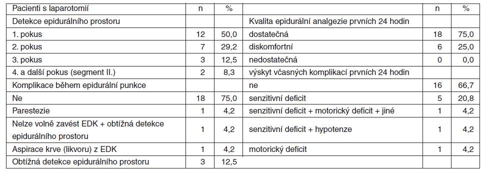 Vybrané sledované charakteristiky sumarizující kvalitu a včasné komplikace pooperační epidurální analgezie prvních 24 h u pacientů s laparotomií (n=24)