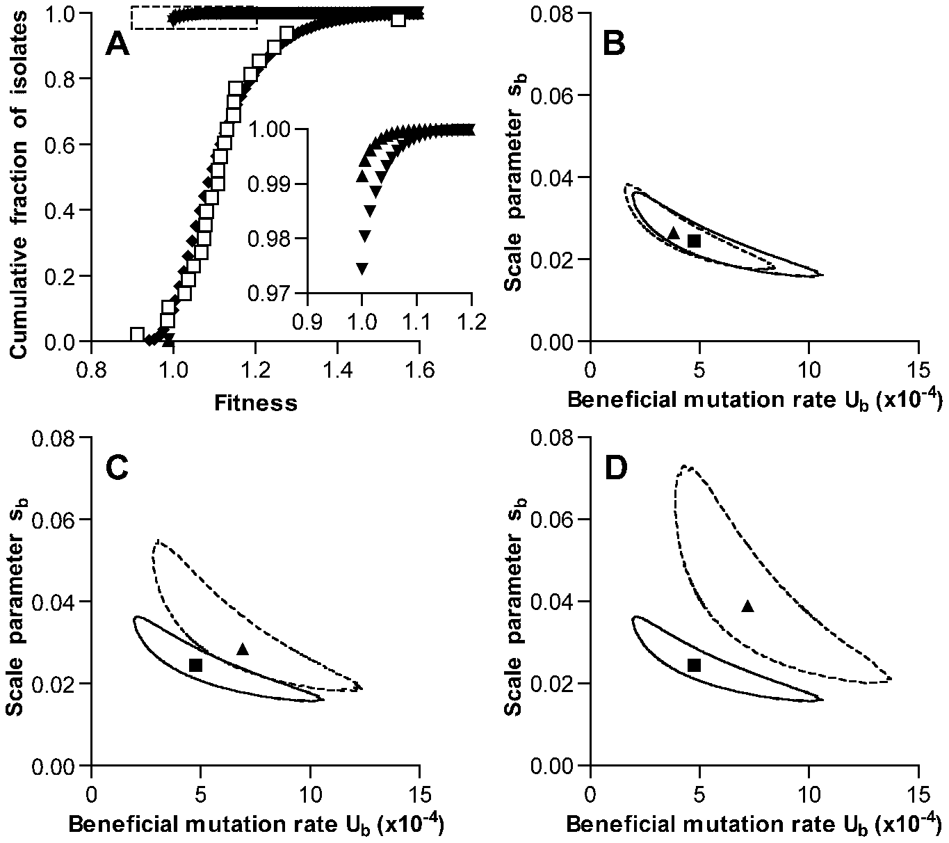 Simulation of fitness changes during single-colony serial transfer of <i>S. pneumoniae</i>.