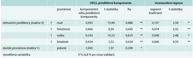 Vztahy mezi jodurií a sledovanými klinicko-laboratorními parametry hodnocené vícerozměrnou regresí