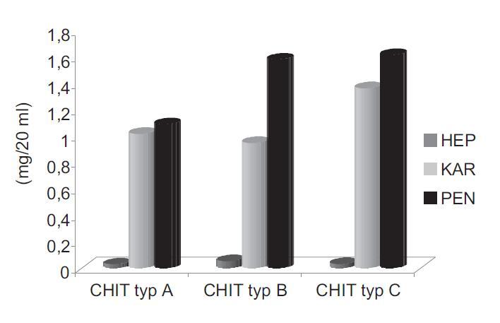 Uvoľnené množstvo liečiv po 180. min z hydrogélov na báze troch typov CHIT