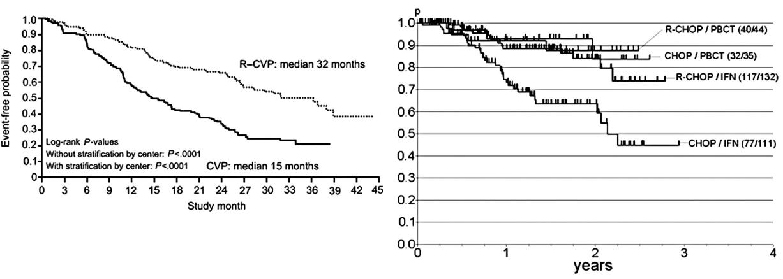 a) a b) Základní data ze 2 velkých randomizovaných studií již publikovaných in extenso zkoumajících význam rituximabu v úvodní terapii nově diagnostikovaných nemocných s folikulárním lymfomem. Podle: Marcus et al., Blood 2005, (4a) a Hiddemann et al., Blood 2005 - zde zobrazeno trvání léčební odpovědi (4b).