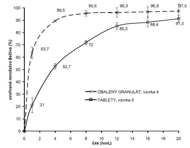 Liberačné profily metformíniumchloridu z obaleného granulátu a z matricových tabliet. 100 mg Eudragit® NE 30