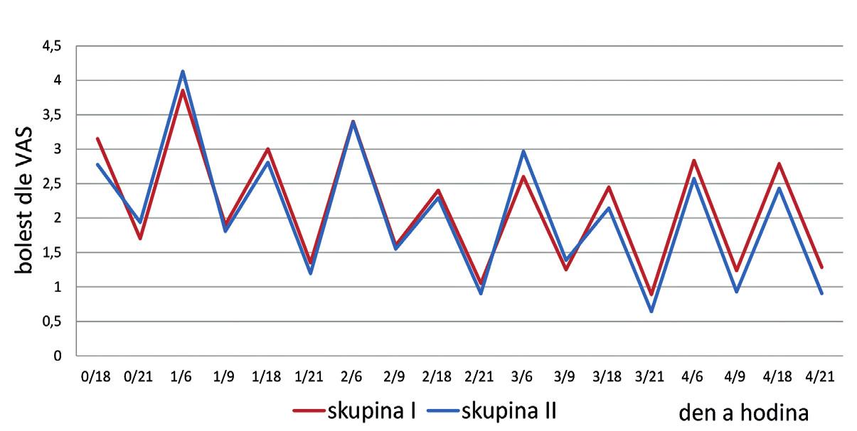 """Srovnání bolesti v průběhu 0.-4. pooperačního dne u skupiny I (s ATB) a skupiny II (bez ATB). Na horizontální ose uveden pooperační den a následně hodina měření bolesti, např. """"0/18"""" znamená bolest měřena v 18 hodin v den operace."""
