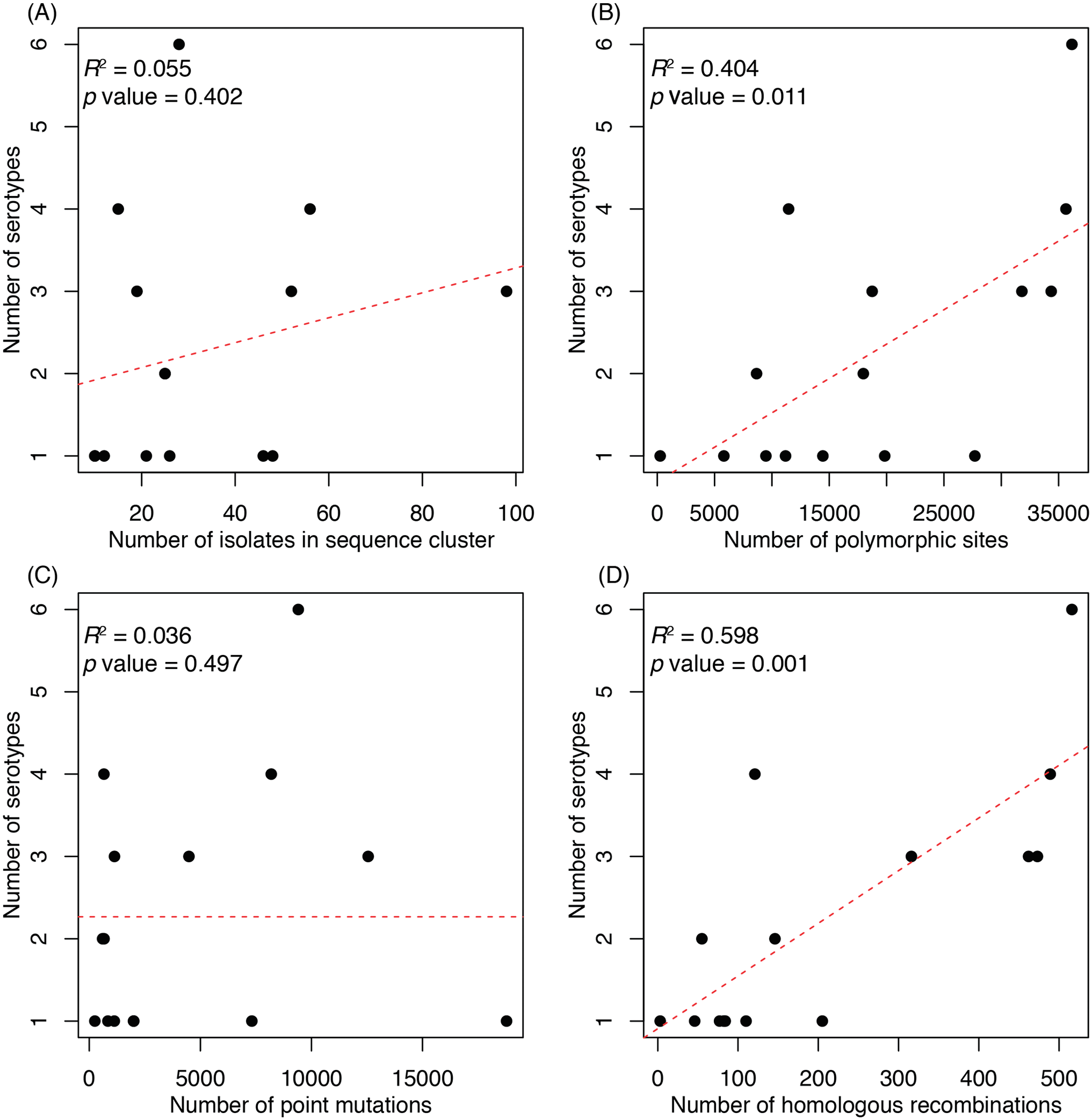 Associations between properties of a sequence cluster and its capsular diversity.
