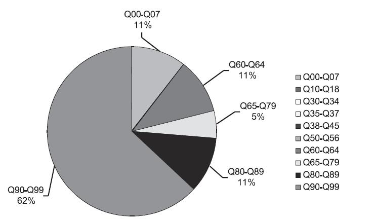 Procento přidružených malformací: Koarktace aorty (Q 25.1), předčasně ukončená těhotenství – pozitivní prenatální diagnostika, ČR, 1994 – 2008, Zdroj: Národní registr vrozených vad – ÚZIS, 2009