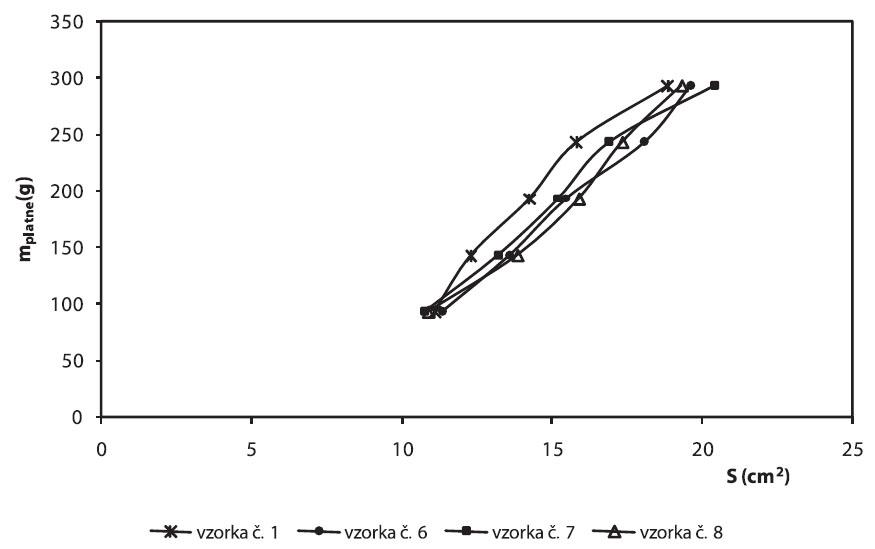 Grafické vyhodnotenie extenzometrických hodnôt hydrogélov Carbopolu po 28 dňoch