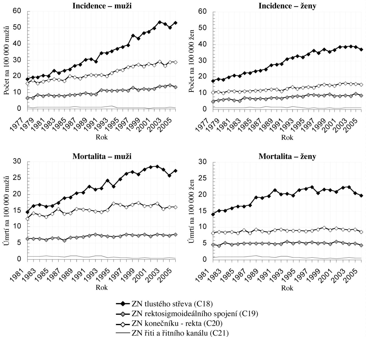 Trend vývoje incidence a mortality nádorů tlustého střeva a konečníku Fig. 1. Incidence and mortality rates related to tumors of the large intestine and rectum