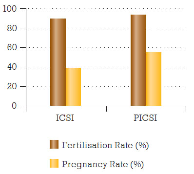 Srovnání výsledků mezi metodou ICSI a PICSI.