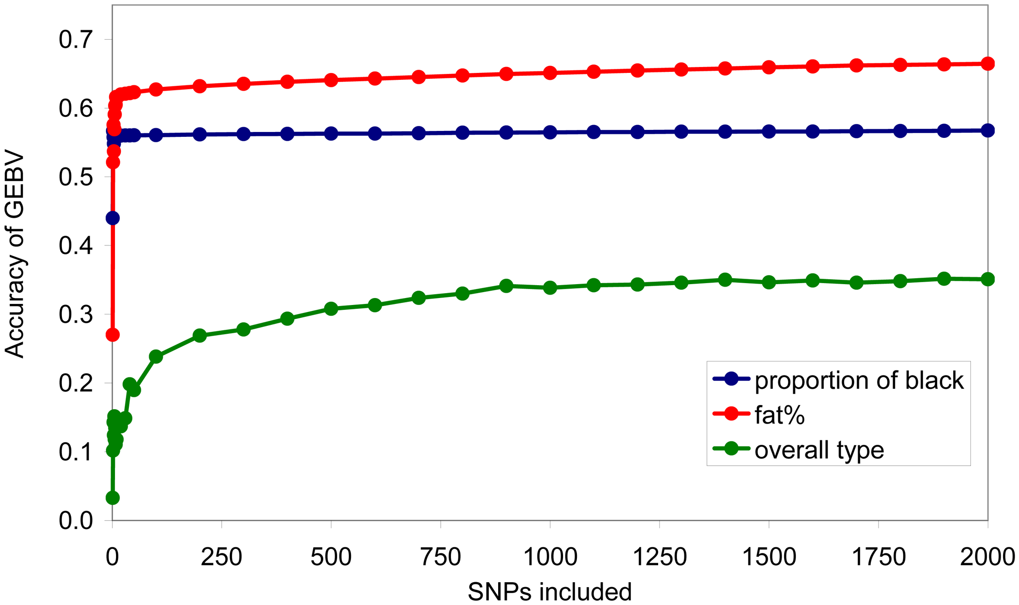 Accuracy of genomic breeding value (GEBV) when a given number of SNPs of largest effect are used to calculate the GEBV.