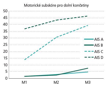 Graf 1b) Vývoj motorického subskóre pro dolní končetiny (MSDK). AIS – rozsah míšní léze, M1 – stadium velmi akutní/akutní I, M2 – stadium akutní II/akutní III, a M3 – stadium chronické.