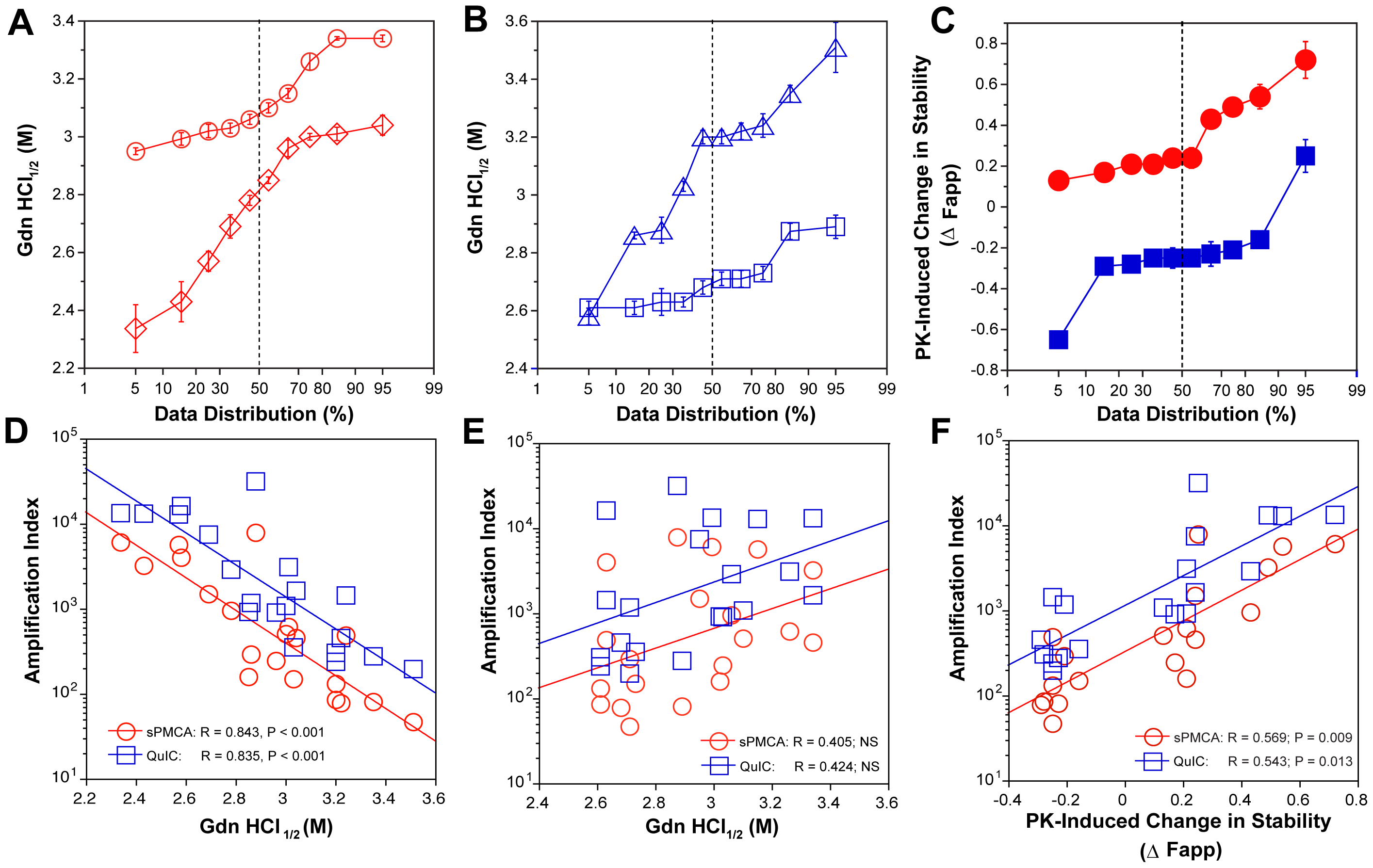 Relationship between conversion potency and the conformational stability of PrP<sup>Sc</sup>, rPrP<sup>Sc</sup>, and sPrP<sup>Sc</sup> in MM1 (n=10) and MM2 (n=10) sCJD cases.