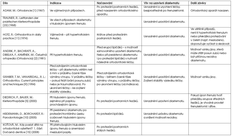 Přehled názorů na indikace a načasování frenulektomie v léčbě diastematu publikovaných v monograiích