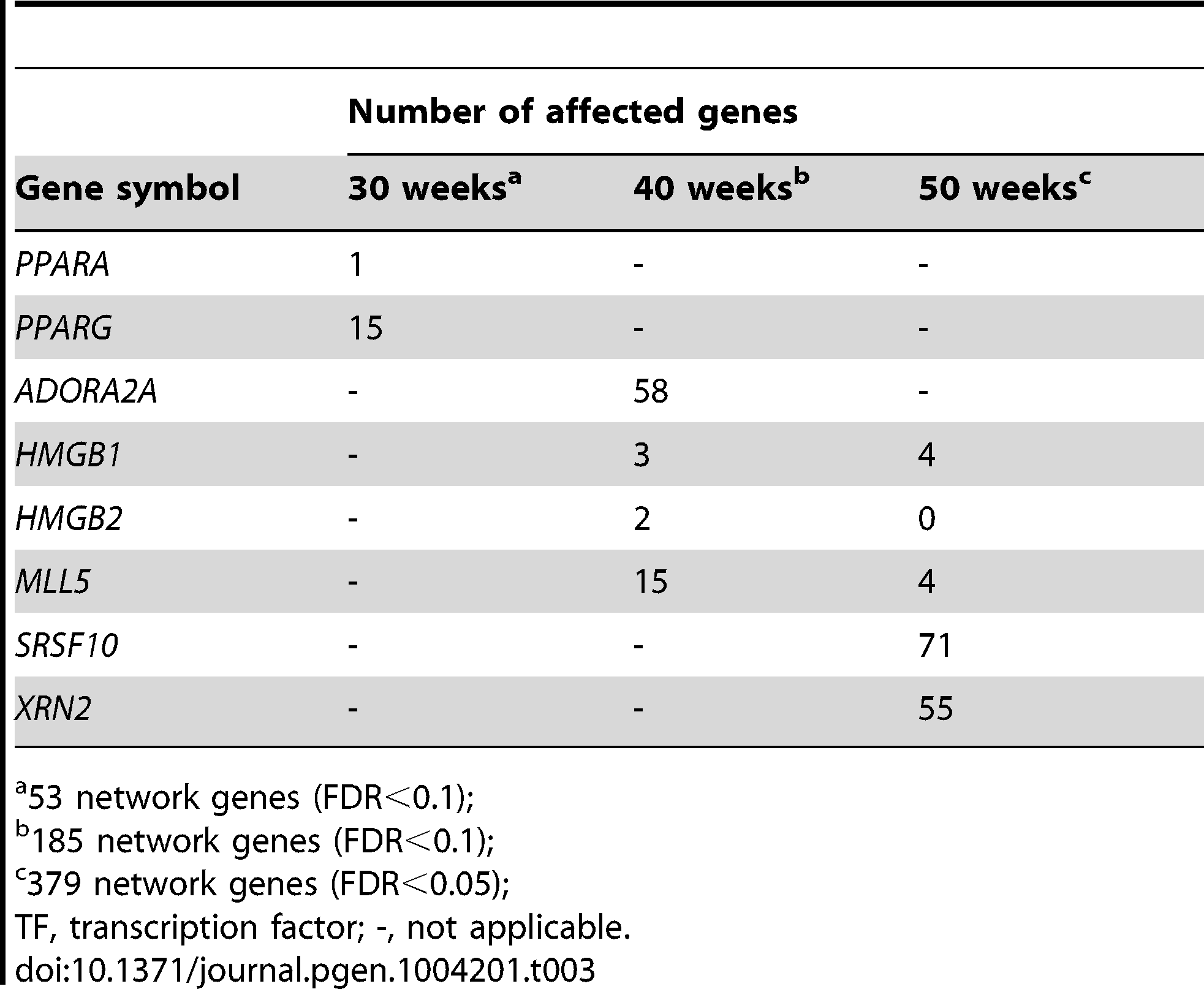 Number of affected genes its respective network when the master regulatory TF were silenced with siRNA.