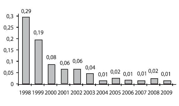 Umbilikálne pH < 7,15 v Martinskom perinatologickom centre, hodnotené ako % z celkových pôrodov