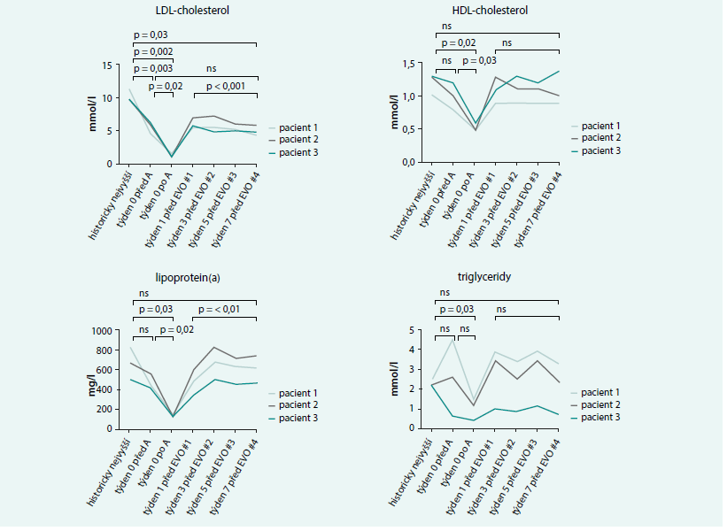 Srovnání vlivu léčby LA a evolokumabem na lipidogram u pacientů s HeFH. Upraveno podle [21]