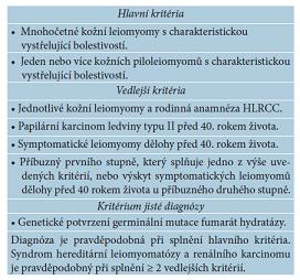 Diagnostická kritéria syndromu hereditární leiomyomatózy a renálního karcinomu [13]