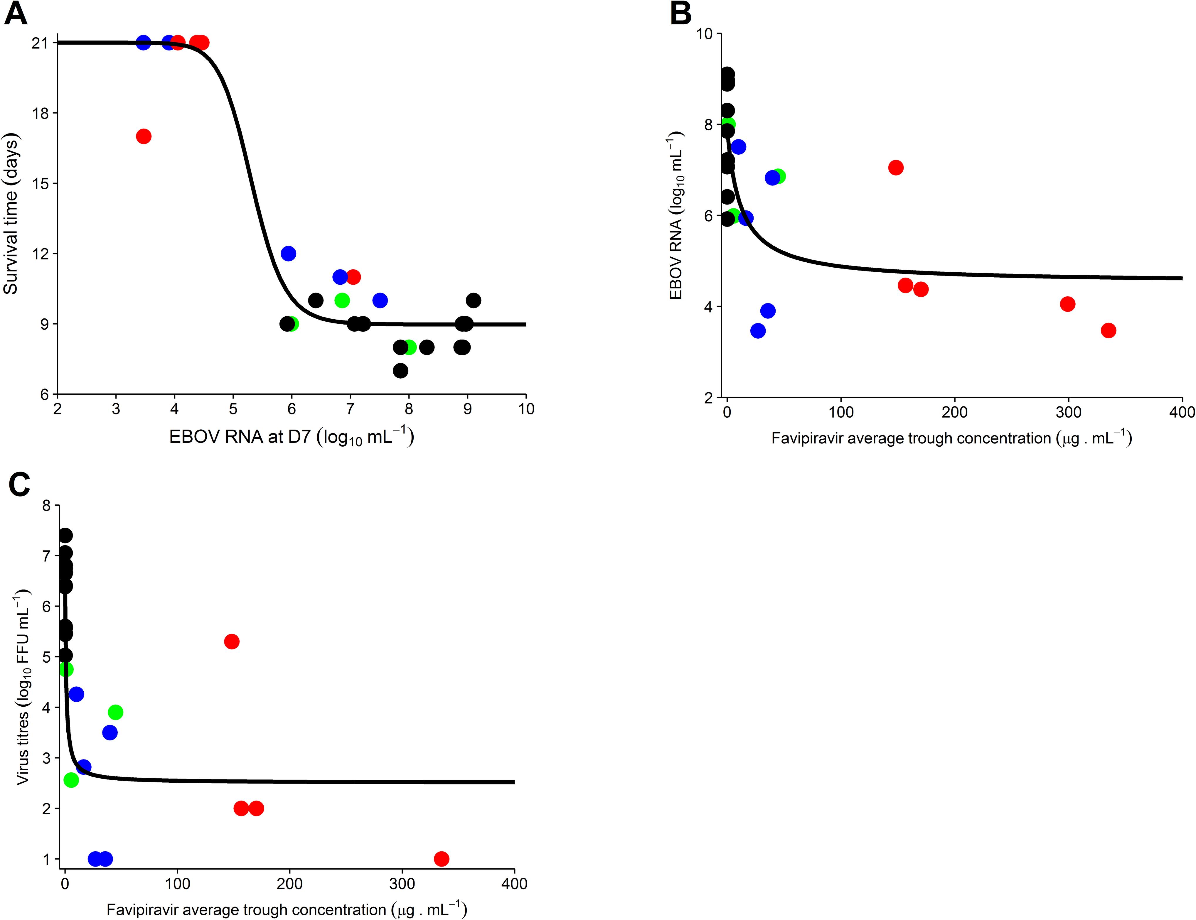 Association between average trough drug concentration until D7 and survival and virological response at D7.