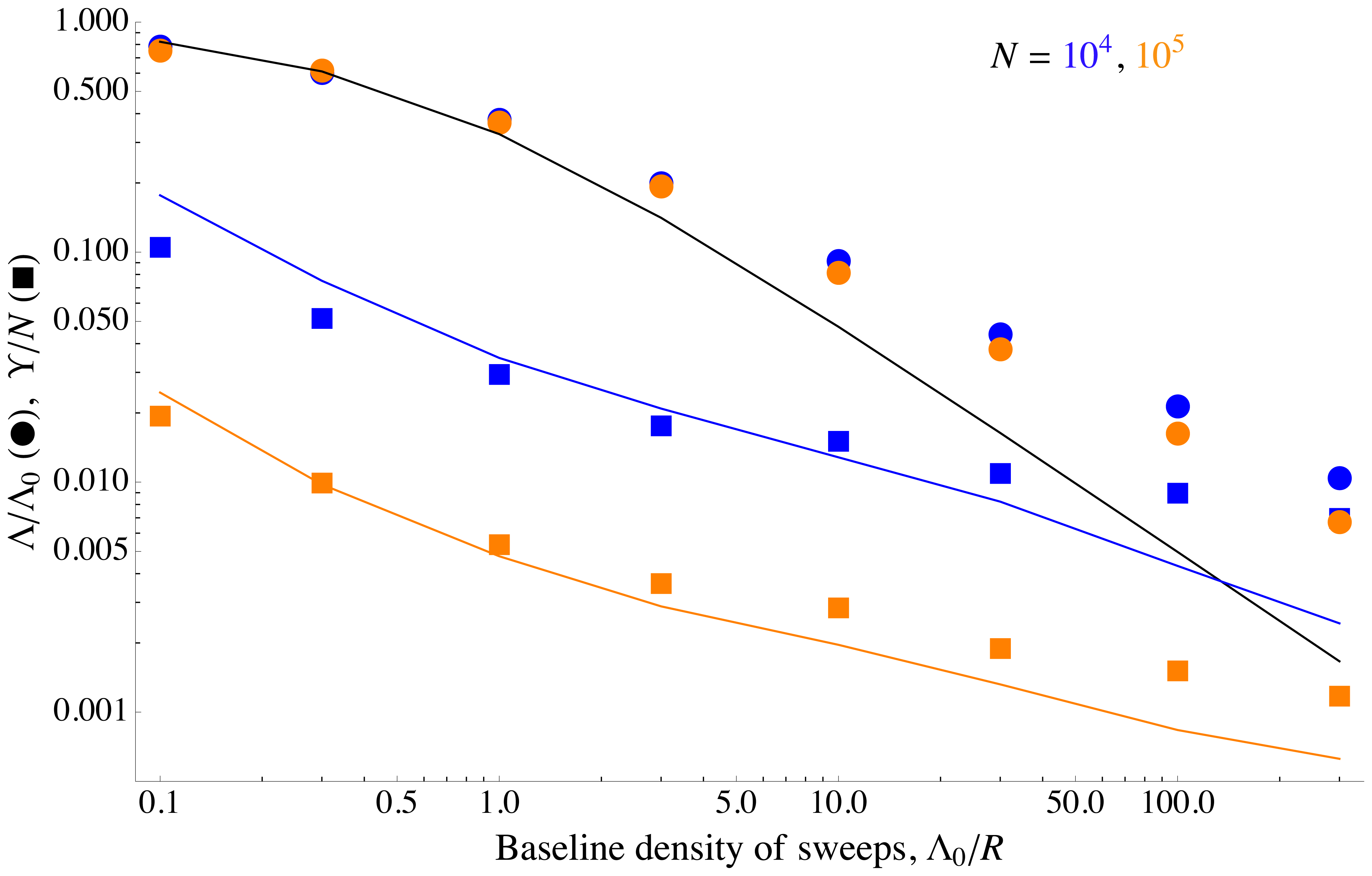 Differing effects of sweeps on selected and neutral alleles.