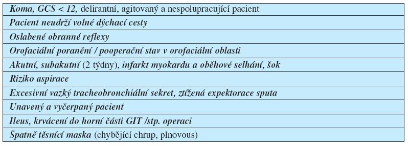 Kontraindikace NIV