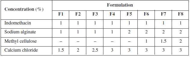 Formulation chart of gels for indomethacin microspheres