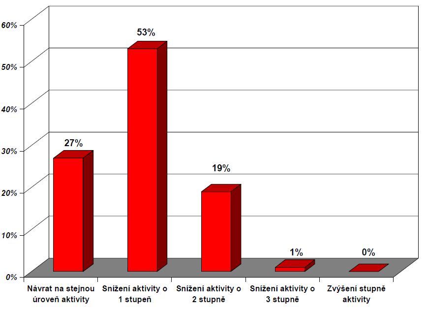 Návrat počtu pacientů na úroveň aktivity dle Tegnera v porovnání s předúrazovou aktivitou (n = 74)