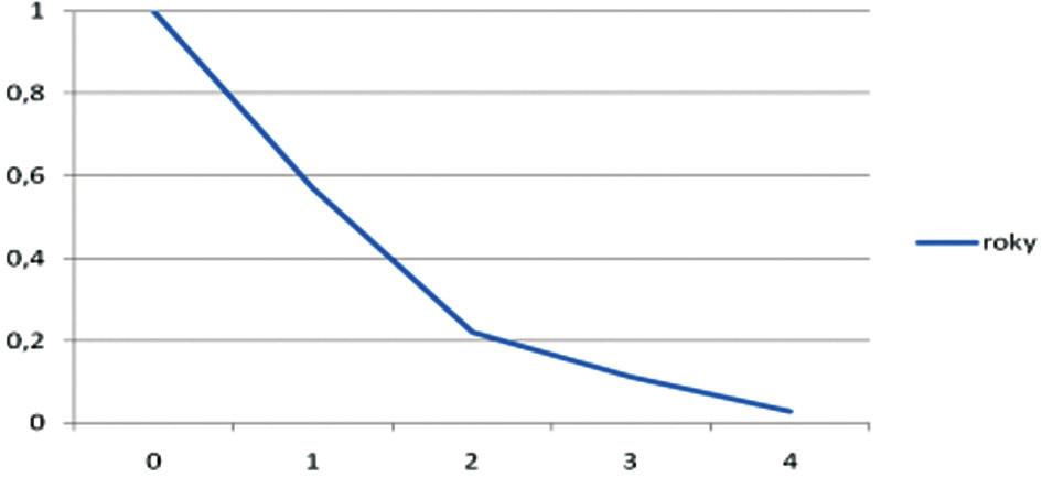 Celkové přežívání nemocných radikálně operovaných pro vývodový karcinom hlavy pankreatu. N = 76