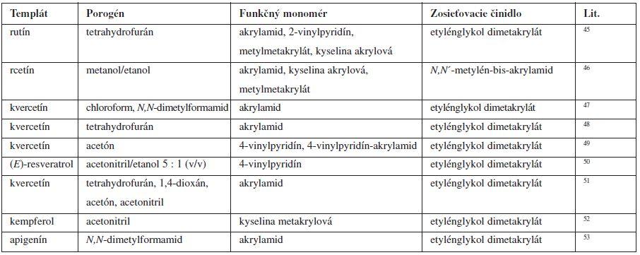 Zloženie imprintovaných polymérov flavonidov