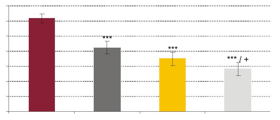 Vplyv testovaných koncentrácií rhPCT na fagocytovú aktivitu PMNL.