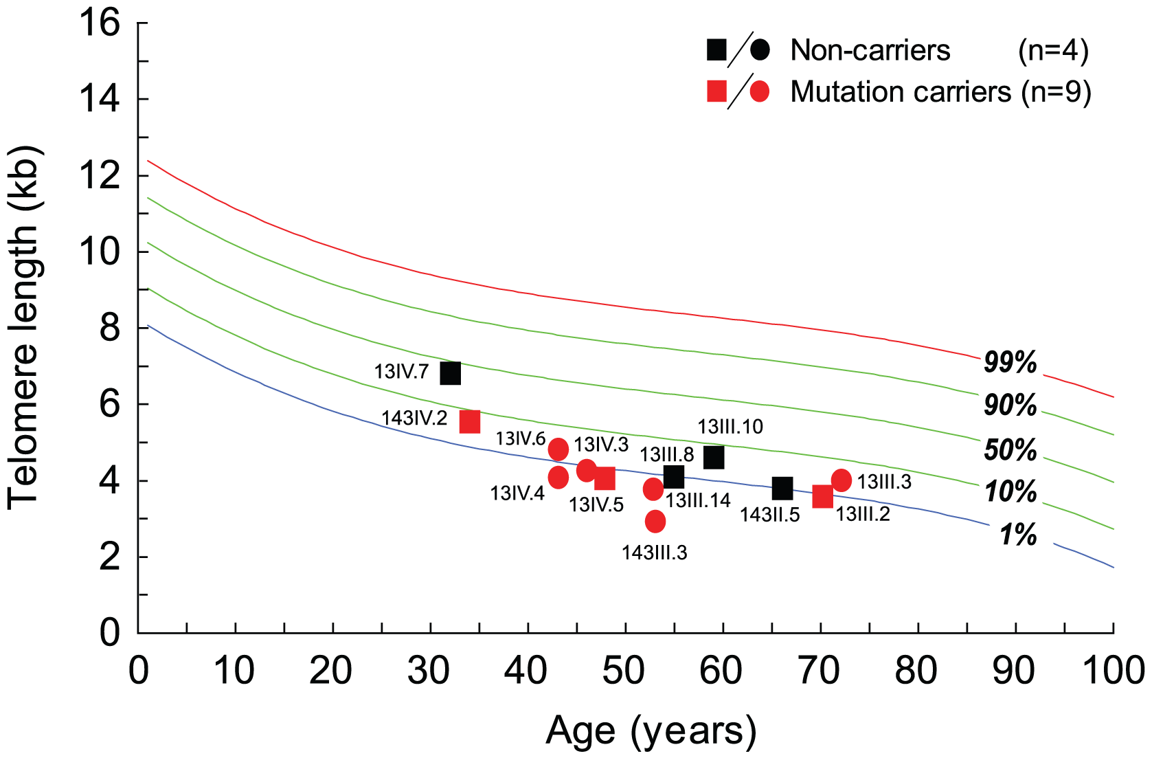 Telomere length in mutation carriers in families 13 and 143 have short telomeres compared to age-matched controls.