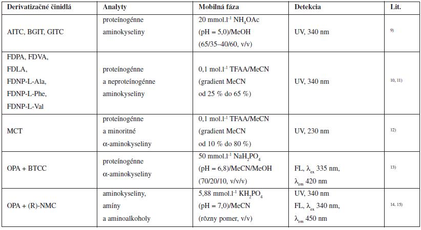 Chirálne derivatizačné činidlá používané pri nepriamych HPLC enantioseparáciách aminokyselín