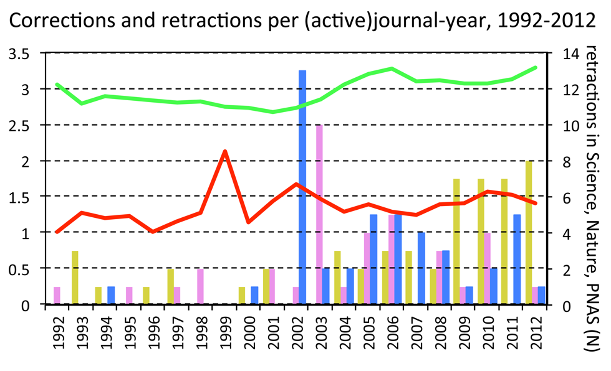 Corrections per-correcting-journal, retractions per-retracting-journal, and number of retractions issued by three major journals, by year.