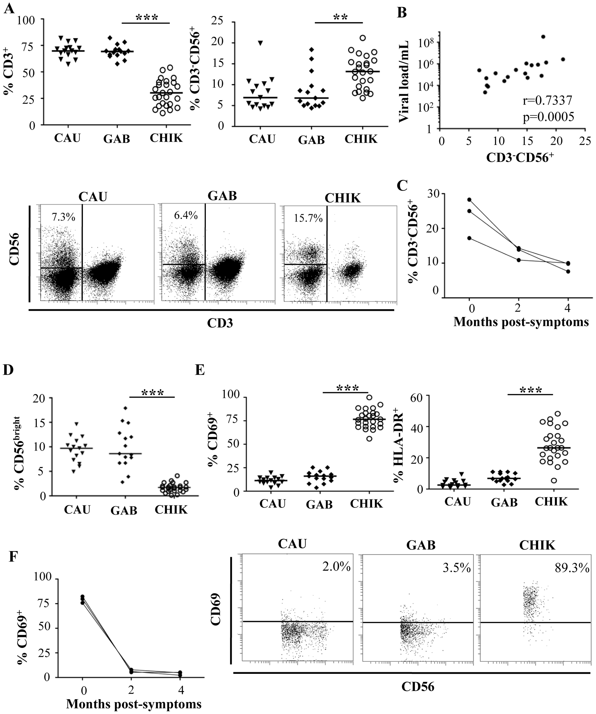Distribution and activation status of NK cells from CHIKV-infected patients.