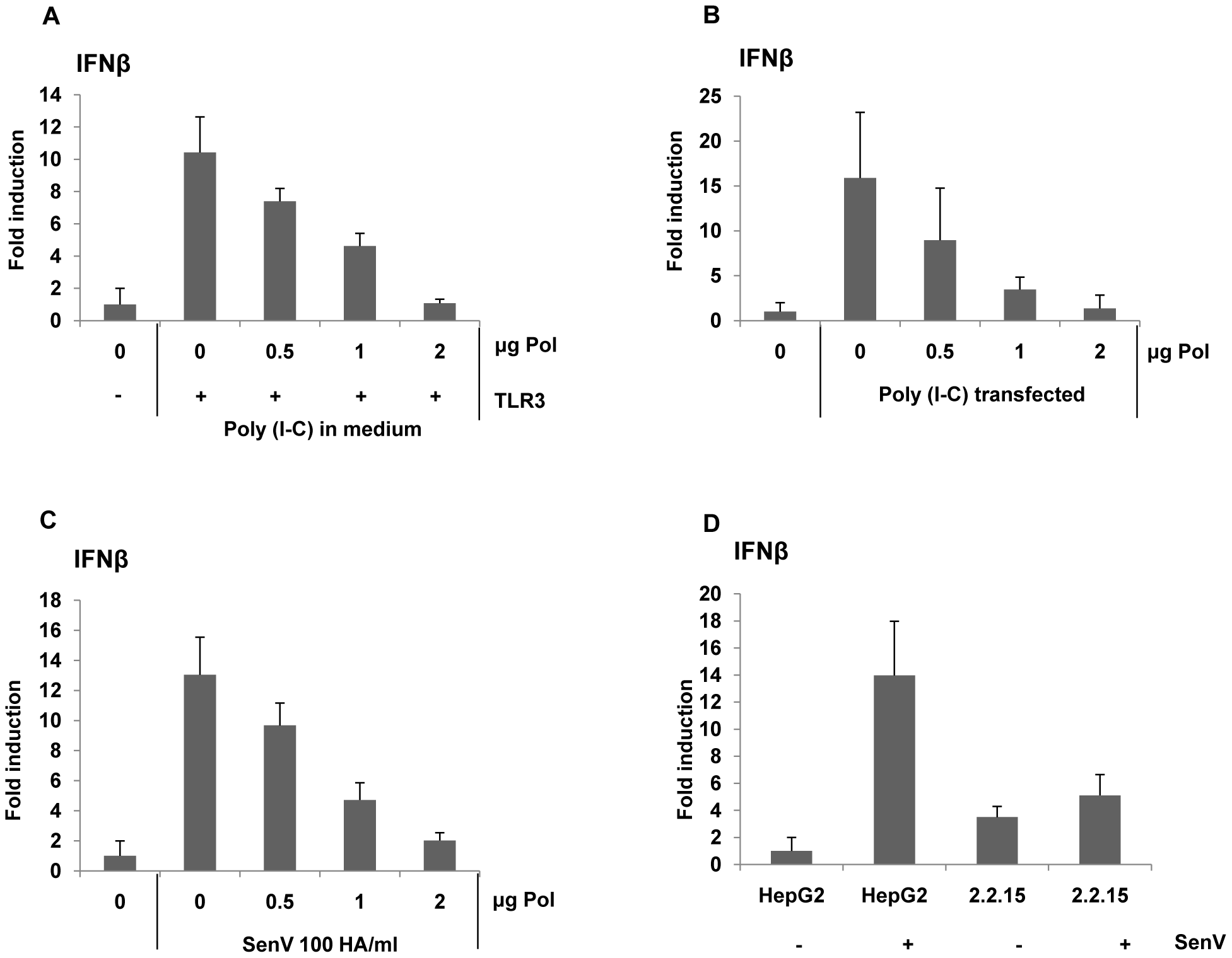 HBV Pol inhibits both dsRNA- and Sendai virus-induced IFNβ promoter activation.