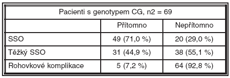 Pacienti s genotypem CG polymorfismu -174 genu IL-6