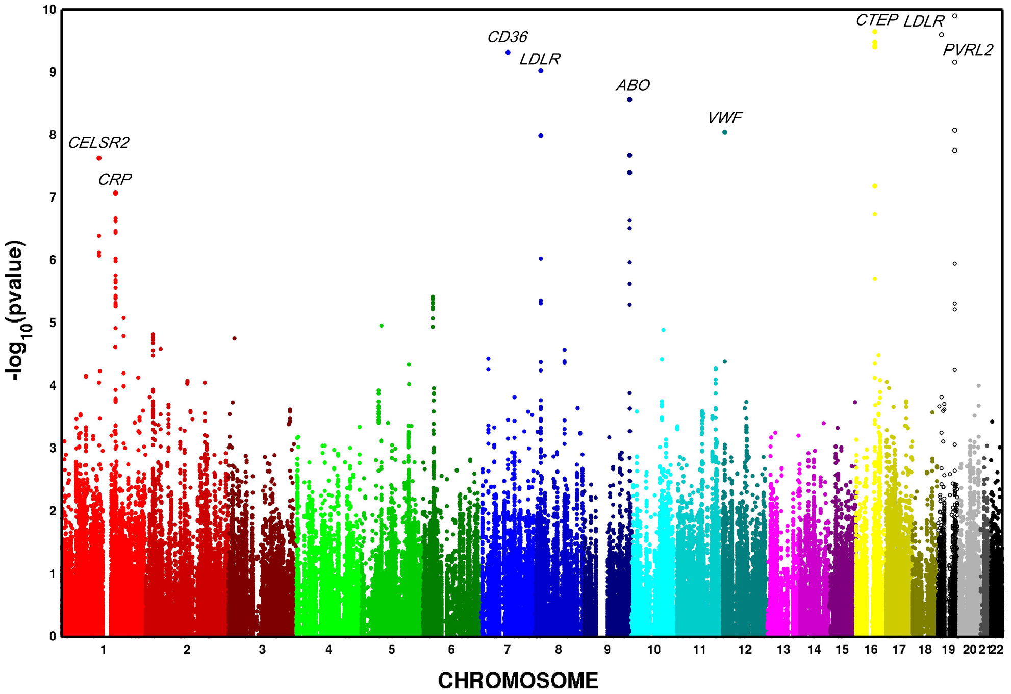 Multivariate GWAS of metabolic syndrome in n = 6,287 African American participants from four cohorts. Y-axis <i>P</i>–values are truncated at 1×10<sup>−20</sup>.