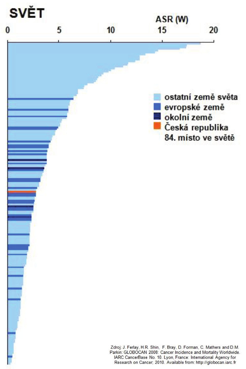 Obr. 5b: Incidence ZN jícnu (C15) v mezinárodním srovnání: Svět – ASR (W)