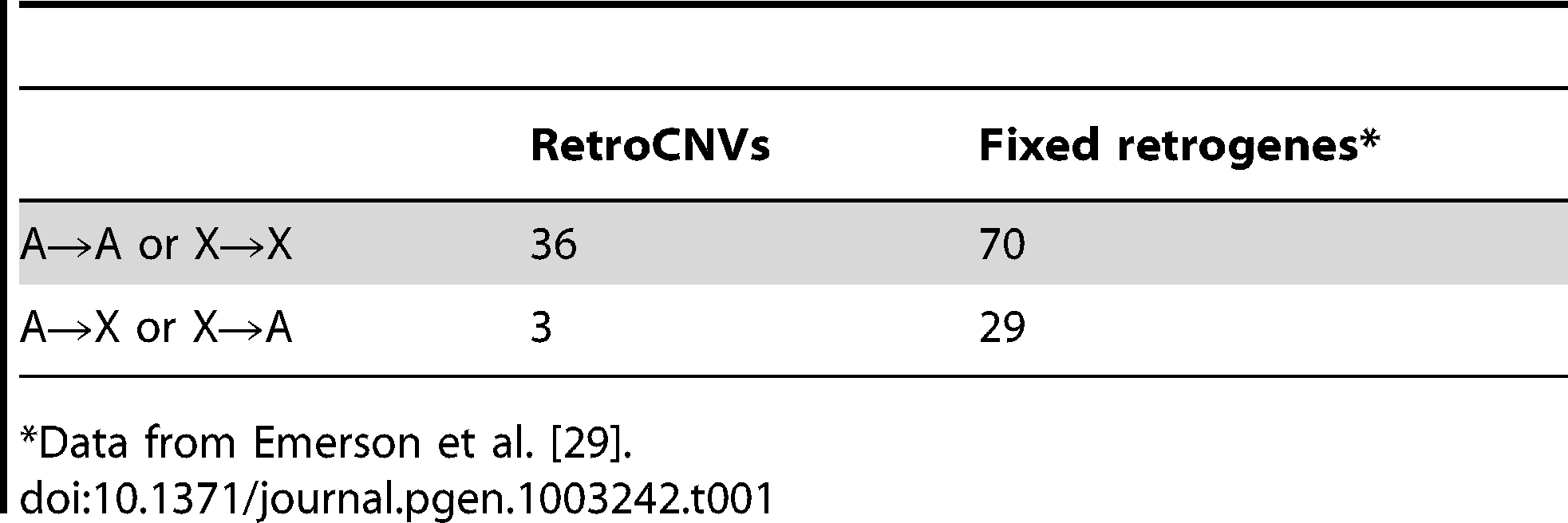 RetroCNVs versus fixed retrogenes moving from an autosome to an autosome (A→A) from the X chromosome to the X (X→X), from the X to the autosomes (X→A), or vice-versa (A→X).
