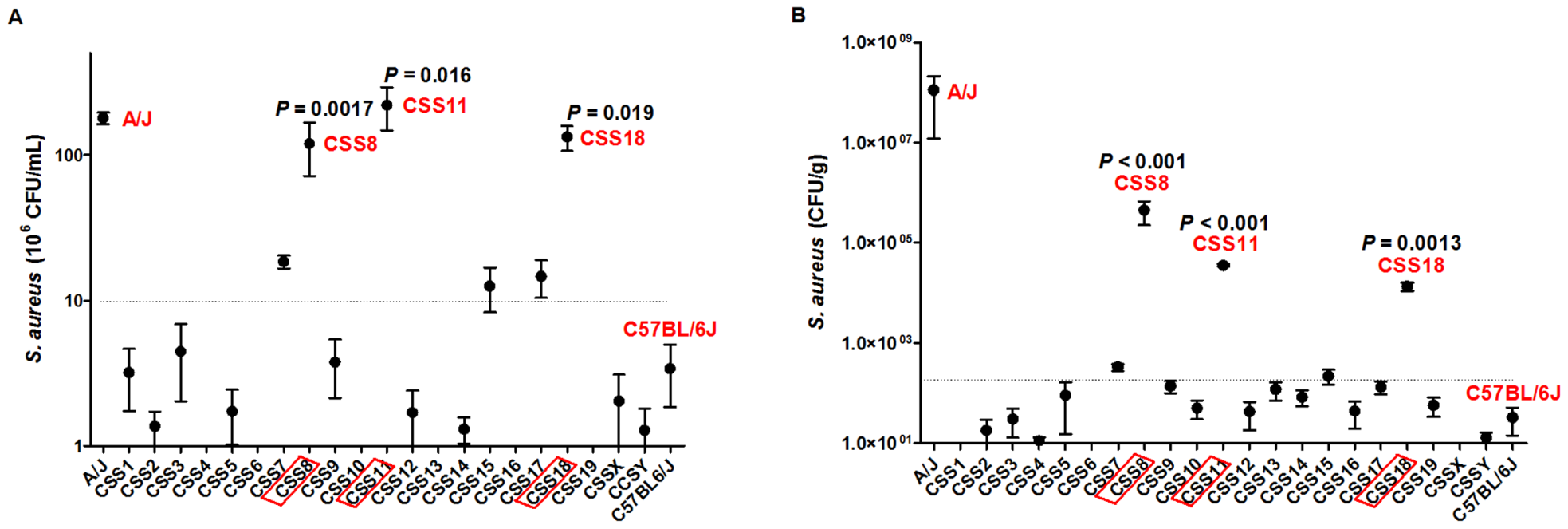 Bacterial load in peritoneal fluid and kidneys is higher in chromosome substituted strain (CSS) 8, CSS11 and CSS18 mice after <i>S. aureus</i> injection.